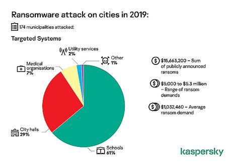 174 ciudades de todo el mundo asediadas por ransomware