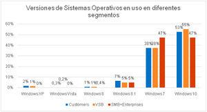 Distribución de las versiones del sistema operativo Windows en dispositivos de escritorio utilizados por consumidores y los clientes empresariales.