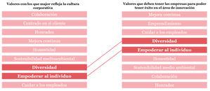 La innovación emergente apenas se valora en las grandes empresas