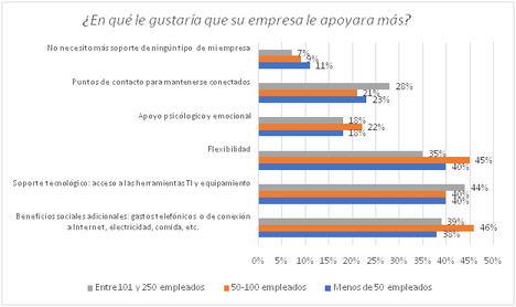 Los empleados españoles demandan compensaciones, flexibilidad y soporte técnico para teletrabajar