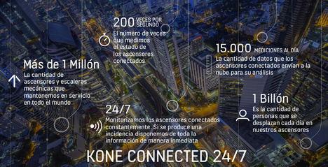 KONE revoluciona el mantenimiento de ascensores utilizando el Internet de las Cosas