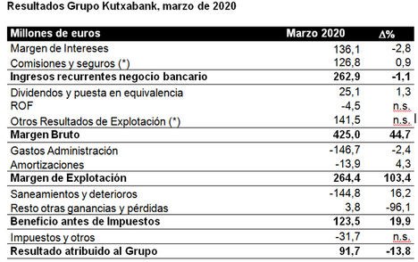Kutxabank alcanza un beneficio de 92 millones de euros, tras destinar 145 millones a provisiones