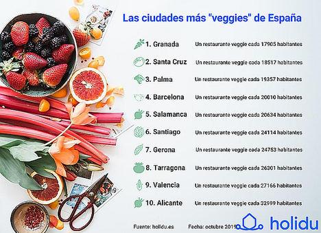 Las 10 ciudades más veggies de España