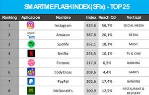 Instagram, Amazon y Spotify, las apps con mayor ratio de crecimiento, según SmartmeAnalytics