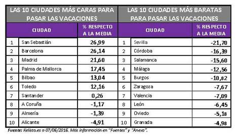 San Sebastián, Barcelona y Madrid, las ciudades españolas más caras para pasar las vacaciones
