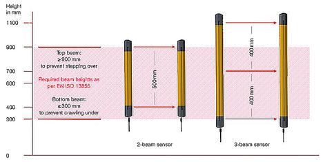 Figura 2: Solo los dispositivos de 3 haces cubren las alturas de haz exigidas por la norma EN ISO 13855.