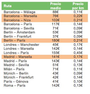 Los precios del tren de alta velocidad entre ciudades de for Precio tren nocturno barcelona paris
