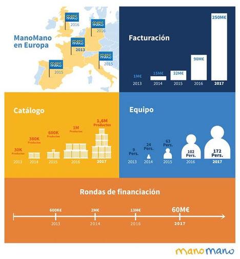 ManoMano cierra 2017 con una facturación de 250 millones de euros, 17 de ellos en España