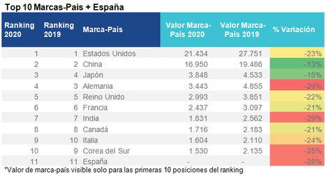 Tenemos la tormenta perfecta para reposicionar la marca España, según Brand Finance