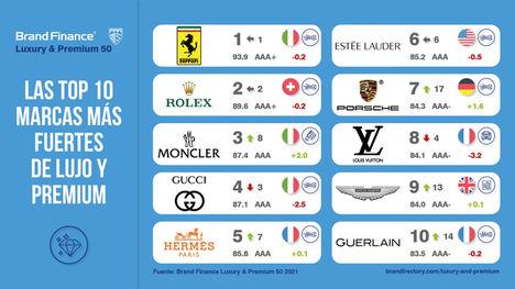 LOEWE resiste al Covid 19 y se mantiene entre las 50 marcas de lujo más valiosas del mundo de Brand Finance