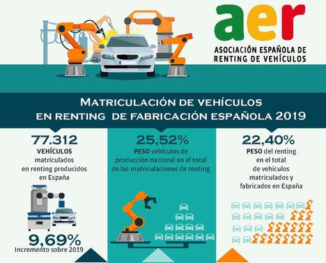 Las matriculaciones de renting de vehículos producidos en España aumentan un 9,69%, en el último año