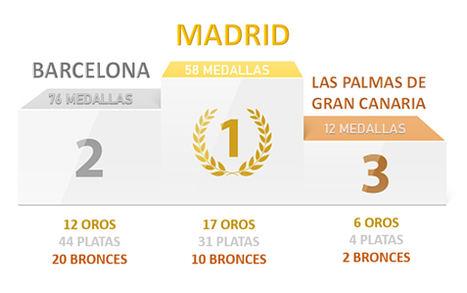 Las ciudades de España con más medallistas olímpicos