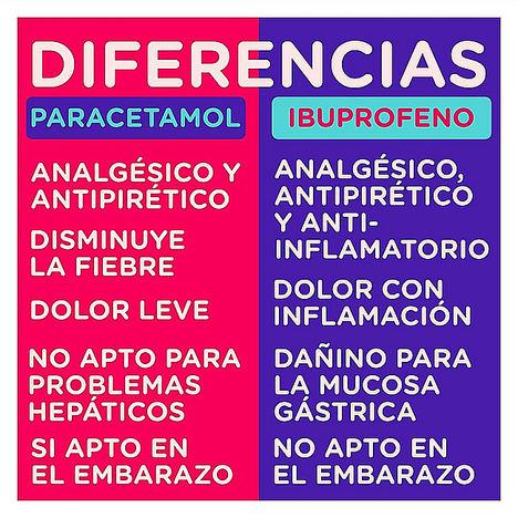 Analgésicos, antiinflamatorios, antiácidos y protectores de estómago, los medicamentos que suscitan más dudas entre los españoles