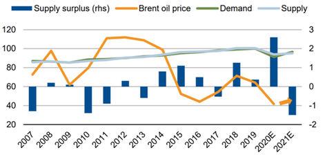 Cómo afectará la presión regulatoria medioambiental al sector del petróleo y gas en 2021