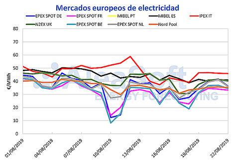El precio del mercado MIBEL sigue bajando esta semana gracias al aumento de la producción eólica