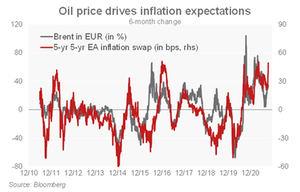 El mercado fija un precio demasiado agresivo para las futuras subidas del BCE