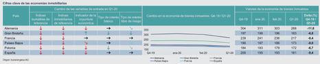 Tendencia negativa del mercado inmobiliario español ya antes del Covid-19