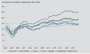 El mercado inmobiliario español se mantiene estable