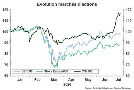 Los mercados bursátiles se tambalean entre la esperanza y el miedo