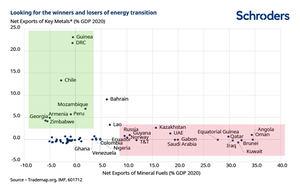 ¿Qué mercados emergentes serán los ganadores y los perdedores de la transición energética?