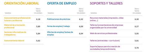 """""""Los universitarios españoles califican con notable su satisfacción global con la universidad, pero los datos empeoran en lo relativo a los servicios de empleo o prácticas"""""""