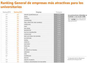 Los universitarios españoles eligen a Mercadona, Inditex y Google como las empresas más atractivas para trabajar en 2020