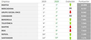 Inditex (1º), Mercadona (2º) y Grupo Social Once (3º) son las 3 empresas más responsables y con mejor gobierno corporativo en España en 2020