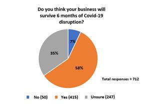 Sólo una cuarta parte de los miembros del CISI muestran interés en regresar a la oficina después de la pandemia, según una encuesta propia