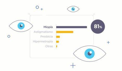 Cómo son los españoles que usan lentillas