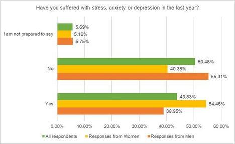 El 55% de las mujeres del sector financiero han sufrido estrés en el último año, según el CISI