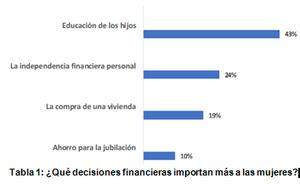 Los asesores financieros creen que las mujeres se muestran más pacientes a la hora de invertir durante la crisis COVID-19