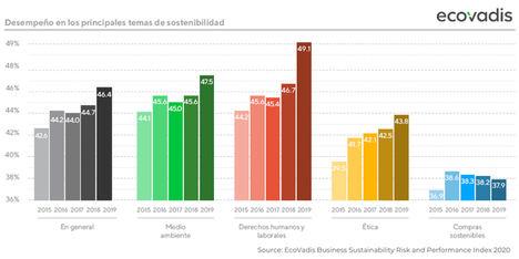 Las empresas españolas mejoran sus resultados en sostenibilidad a pesar de la crisis de la COVID-19 y se acercan a la media europea