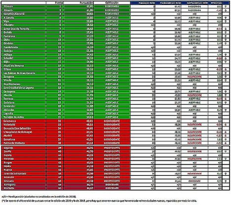 Ranking absoluto y calificación del grado de libertad económica.
