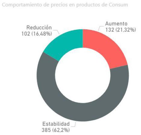 El precio de alimentación y bebidas se incrementa un 4,67% durante la epidemia del Coronavirus