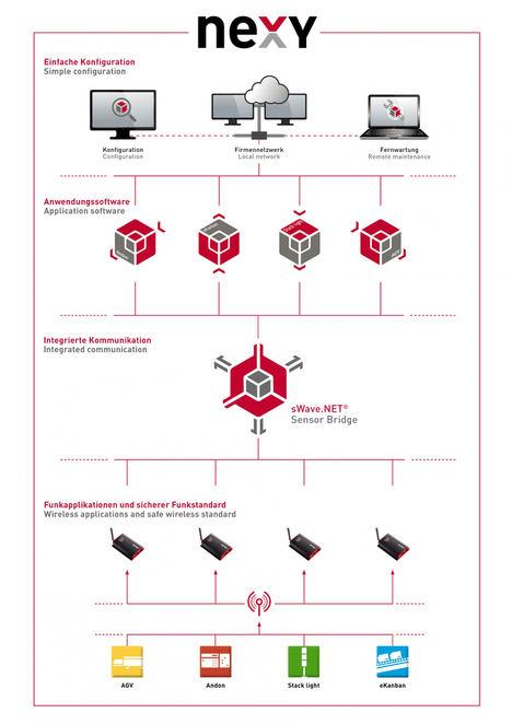 Solución de red inalámbrica para la producción digitalizada