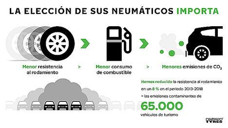 Sus neumáticos pueden ayudarle a reducir las emisiones de CO2