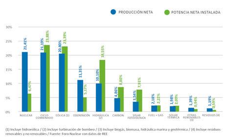 Las centrales nucleares alcanzan factores de operación y disponibilidad superiores al 90% en 2019