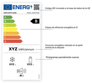 La nueva etiqueta energética desembarca el 1 de marzo de 2021