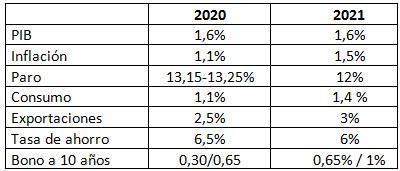 Prevemos un crecimiento del PIB del 1,6% en 2020