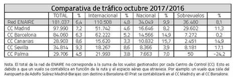 ENAIRE gestionó 181.037 vuelos en octubre en toda España, un 6,4% más