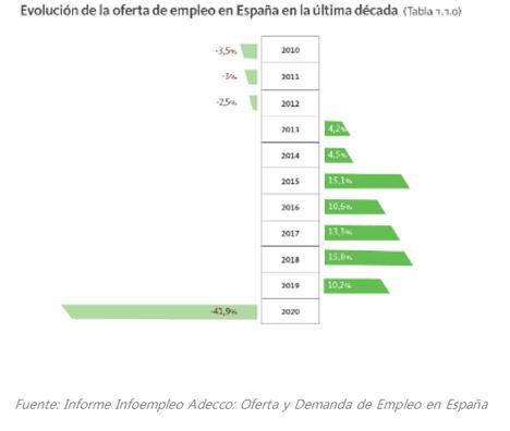 En 2020, la oferta de empleo se redujo un 41,9% en España, debido a la crisis de la COVID-19, pero en 2021, 4 de cada 10 empresas tienen ya previsto contratar personal