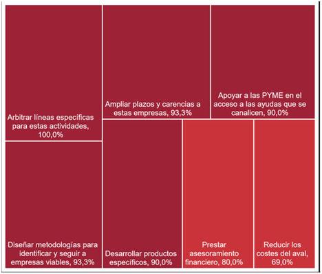 La oferta de nuevas líneas de avales y productos específicos por parte de las sociedades de garantía