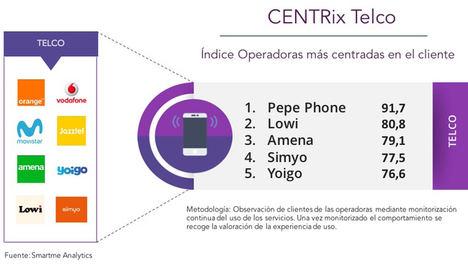 Pepe Phone, Lowi y Amena son las operadoras de telefonía más centradas en el cliente según el índice CENTRix
