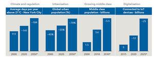Identificando oportunidades de inversión cíclica pero duradera mientras se reactiva la economía mundial
