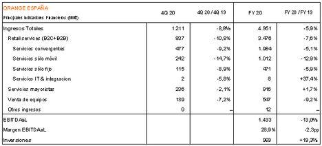 Orange España alcanza los 4.951 millones de euros de ingresos en 2020
