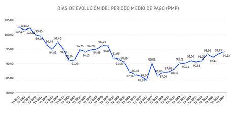 El plazo de pago de las empresas españolas supera los 94 días, el más largo desde 2015