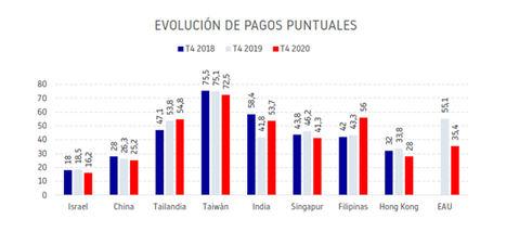 El comportamiento de pago de los países asiáticos empeora respecto a 2018