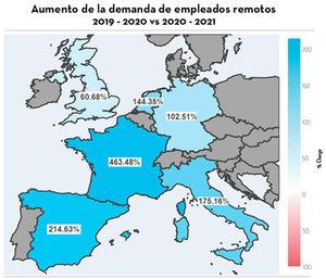La pandemia dispara las ofertas de empleo con teletrabajo en nuestro país un 214%