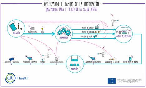 Evaluación y reembolso basados en valor y nuevos modelos de compra, claves para acelerar la adopción de innovaciones en Salud Digital