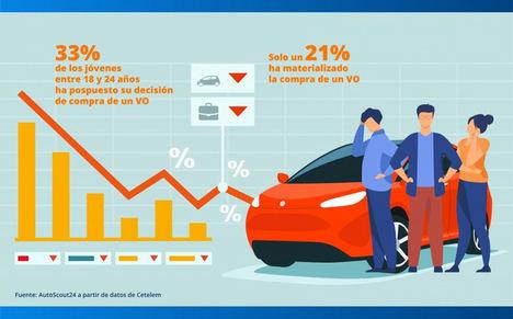 El 'boom' del paro juvenil lleva a uno de cada tres jóvenes a posponer la compra de un coche usado
